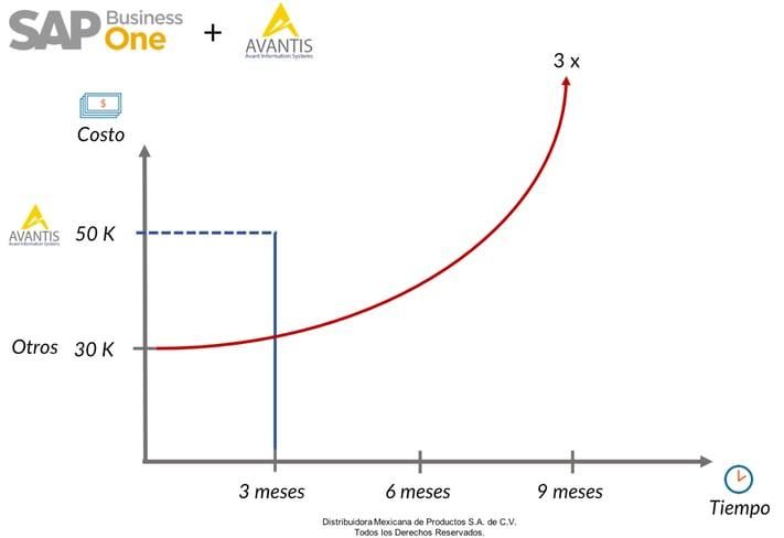 precio-de-sap-business-one-avantis-grafica.png
