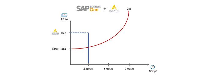 ¿Realmente evalúas el precio de SAP Business One? - Avantis